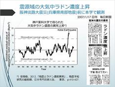 阪神淡路大震災(兵庫県南部地震)前に本学で観測された震源域の大気中ラドン濃度上昇