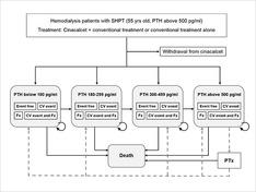 慢性腎不全患者の二次性副甲状腺機能亢進症に対する薬物治療の費用効果分析に用いたモデルです。PTHのレベルに応じた心血管疾患や骨折の発生が考慮されています。(Komaba H, Moriwaki K, et al. AJKD  2012.)