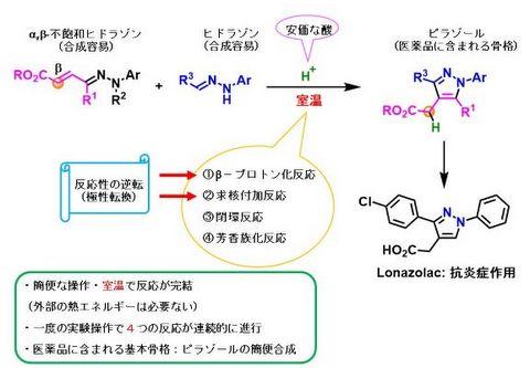 【プレスリリース】多連続反応を利用した新たなピラゾール構築法の開発(薬品化学研究室)